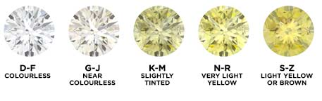 Diamond Rings by Type of Setting
