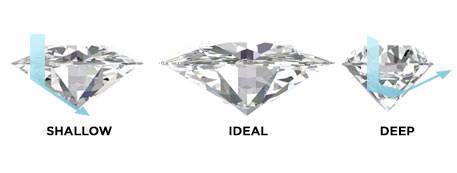 Diamond Cuts and Brilliance